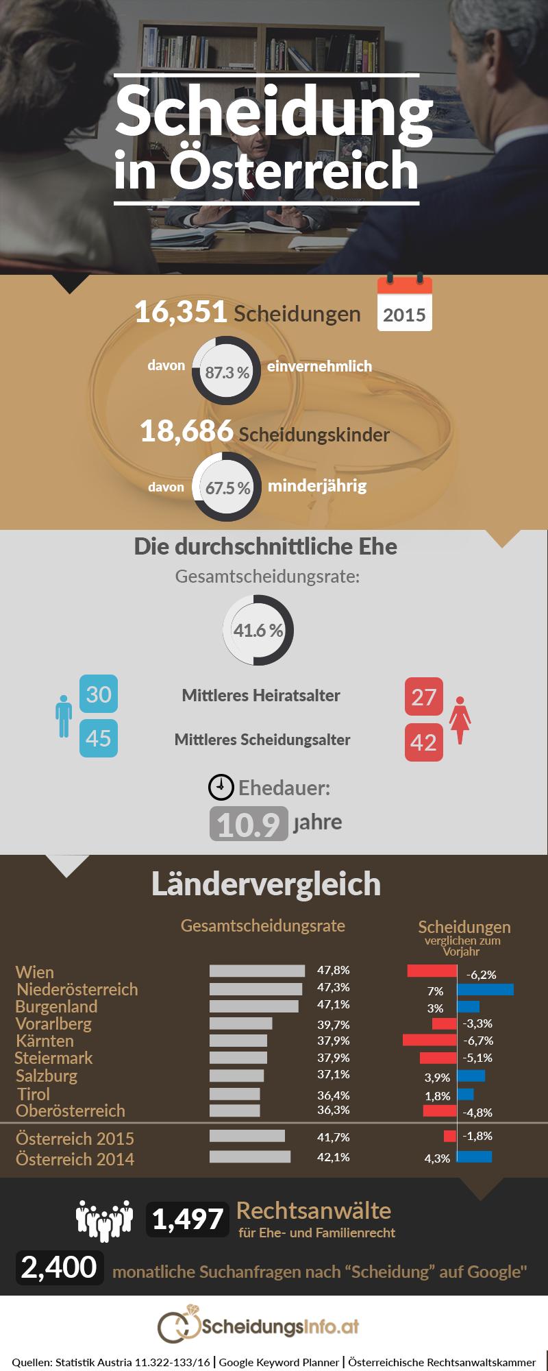 Scheidung Statistik Oesterreich -Scheidungsinfo.at